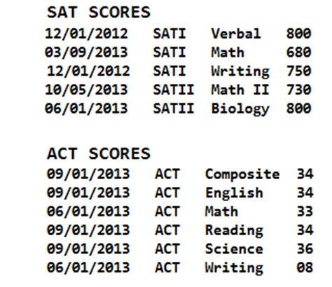 Sat Essay Score 12 Exle by Notes From Peabody The Uva Application Process How Uva Looks At Test Scores Or When