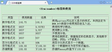 jstl pattern date jstl i18n 格式标签库 使用之一 数字日期格式化 学步园