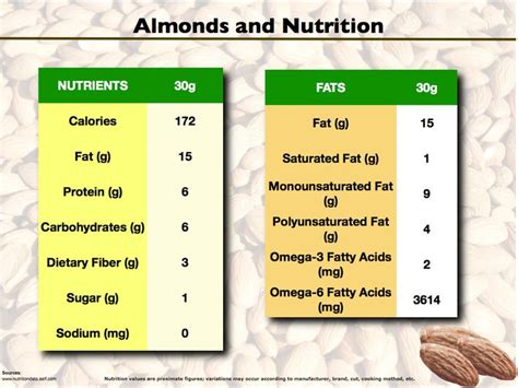 carbohydrates in 6 almonds 17 best images about nuts and nutrition on