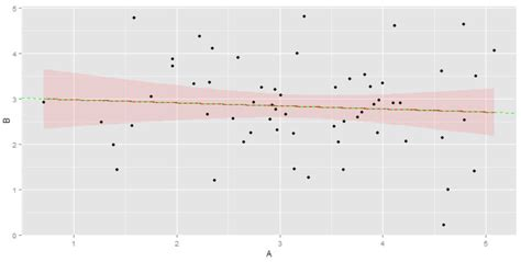 slope not defined r limiting the x axis range of geom line defined by