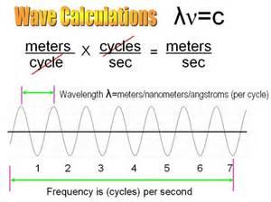 frequency wavelength playen3 bloguez