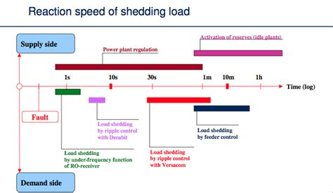 What Is Load Shedding In Power System by I The Power Ripple And Load Shedding In Power Systems Going Solar