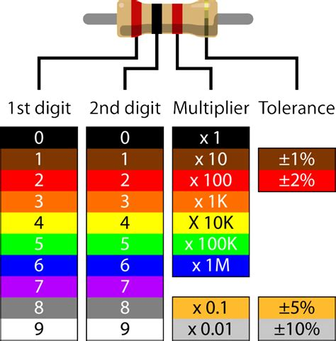 resistor colour coding scan resistors with scanr