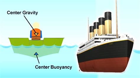 why ship floats on water and doesn t sink why don t big ships sink