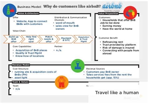 airbnb value proposition entrepreneurial design building a business that customers