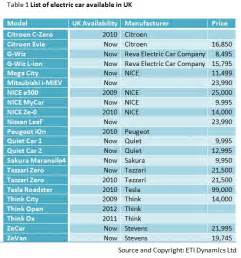 Electric Vehicles Listed Companies Ti Corridors