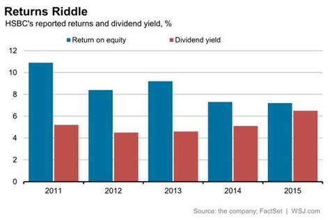 bank of china dividende hsbc solving the puzzle of its dividend yield wsj