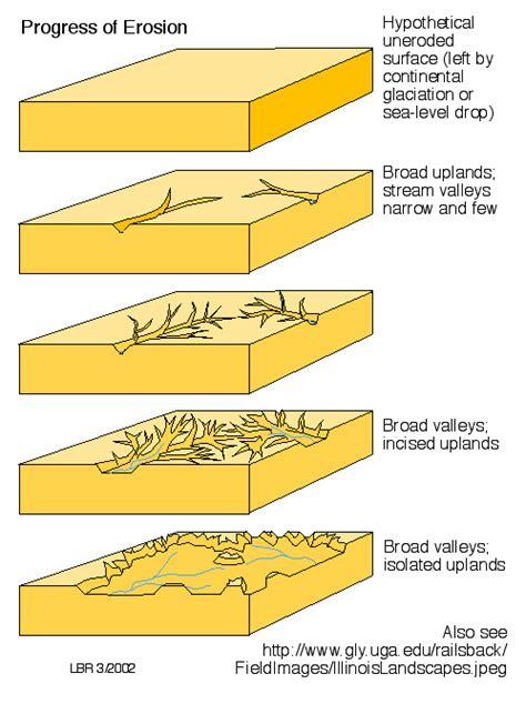erosion diagram types of erosion diagram www pixshark images
