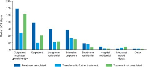 Length Of Detox Stay by Teds 2010 Discharge Report