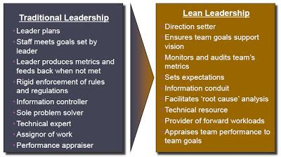 leadership, sales, sustainability and business improvement