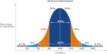 Standard Normal Distribution Table Calculator Iq Scores And Percentiles Fellowship Of The Minds