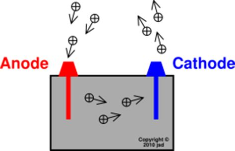 diode anode cathode definition related keywords suggestions for anode cathode