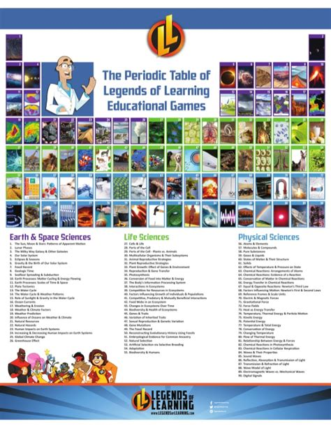 legend of table legends of learning periodic table of