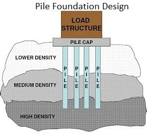 types of piles & classification of piles in construction