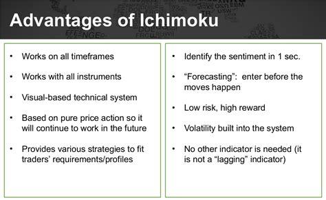 harmonic pattern trading strategy ichimoku methods with harmonic patterns trading