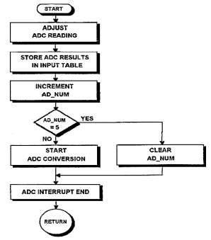 flowchart interrupt flowchart of adc interrupt service routine scientific