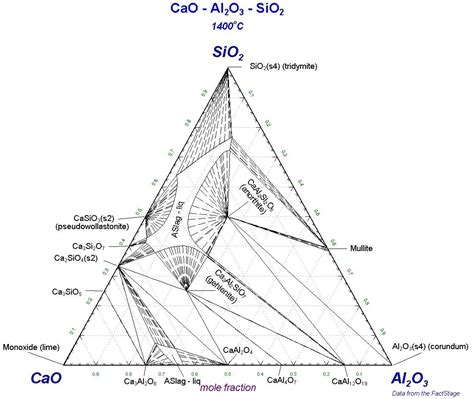 sio2 al2o3 phase diagram cao al2o3 sio2 phase diagram best free home design