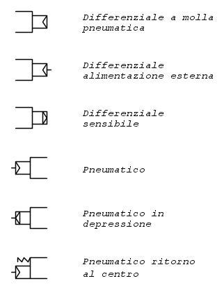 librerie fidocad simbologia pneumatica e libreria per fidocadj electroyou