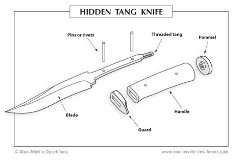 what is a tang on a knife knife tangs