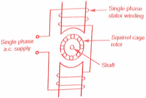 working principle of induction motor with diagram single phase induction motors working principle construction electricalengineeringinfo