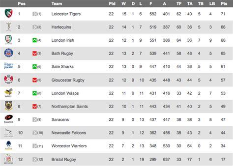 prem league table guinness premiership final table the rugby blog