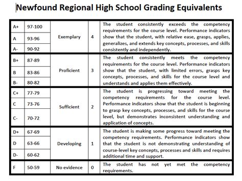Report Card Letter Grades Grading Report Cards Newfound Regional High School