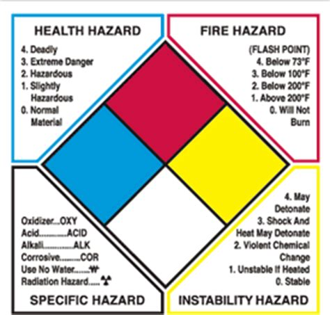printable hazard label top 3 osha violations seton blog