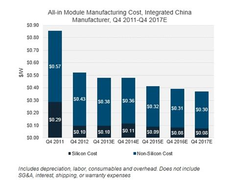 photovoltaic cell price per watt module costs dip below 50 cents per watt in jinkosolar s strong q4 greentech media