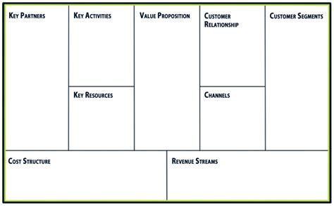 osterwalder s business model canvas intemarketing