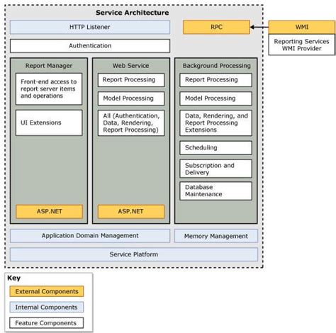 sql server architecture diagram with explanation reporting services components windows service