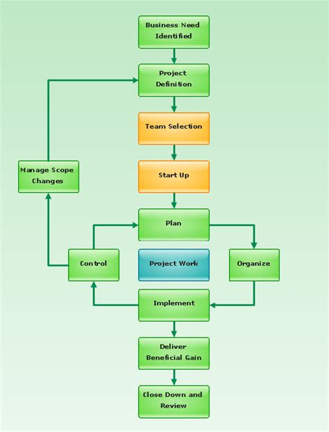 simple flowchart software flowchart project management cycle a business