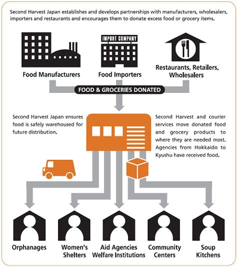 how a bank works japan s food bank applying japanese efficiency to
