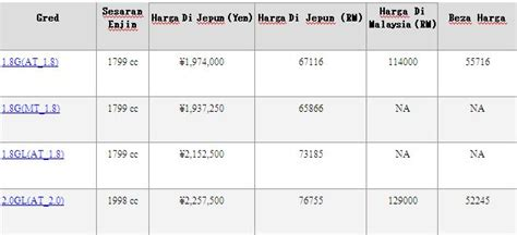 Senarai Spare Part Kereta Honda harga kereta di malaysia honda civic auto design tech