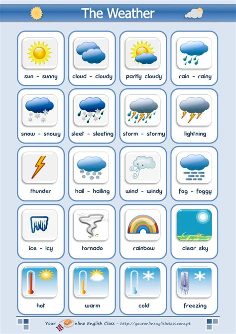 the weather vocabulary