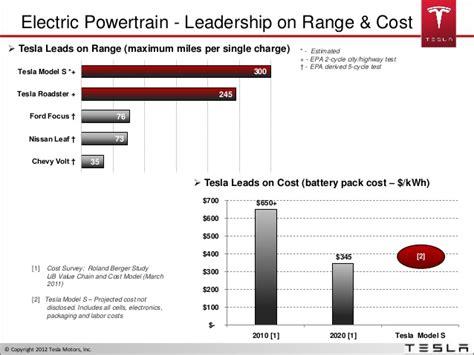 Tesla Motors Competitive Analysis Tesla Power Proprietary Cathode Geometry Tesla