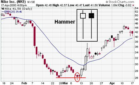 hammer pattern reversal candlestick bullish reversal patterns chartschool