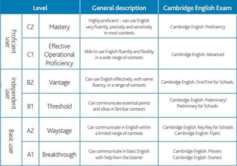 test inglese c2 profile cefr for teachers learners