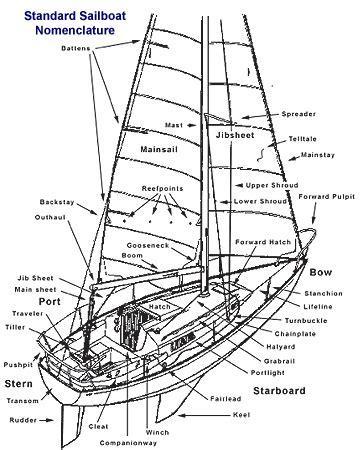 small boat nomenclature liveaboard woman alone page 4 sailnet community