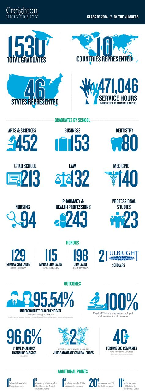 Creighton Acceptance Rate Mba by Newswise