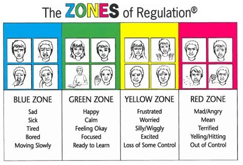Parent Letter For Zones Of Regulation Zones Of Regulation Maple Ridge School