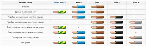 portata cavi elettrici fg7 i cavi elettrici meccanismo complesso