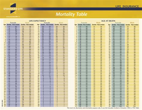 insurance rate tables mortality bimabuddy