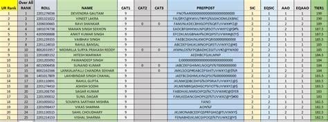tier 3 banks ssc cgl 2016 tier 1 category wise rank list in pdf