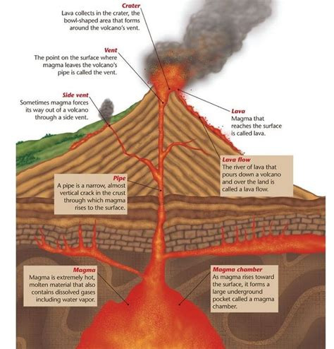 diagram of volcanoe best 25 volcano parts ideas on all about