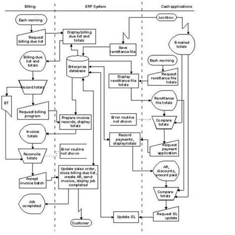 flowchart inventory system explaining the accounting consultant description