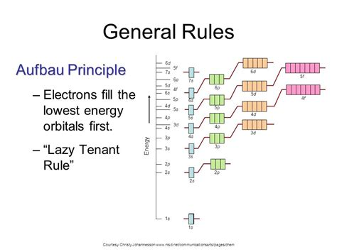 diagram of rule printable aufbau diagrams diagram site