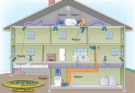 Ac Dengan Air Purifier sistem ducting ac untuk ac sentral split duct dll