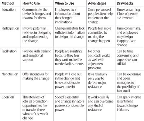 kotter change model pros and cons choosing strategies for change
