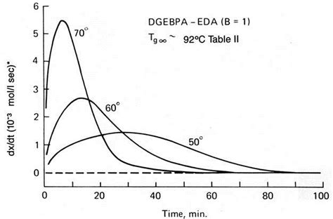 Thermoset Cure Kinetics Part 5 Time Temperature