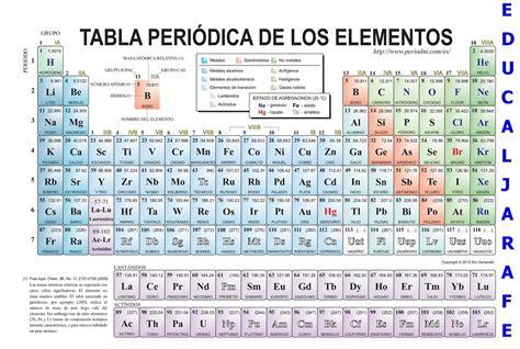 tabla peridica tabla periodica de los elementos y sus valencias gallery